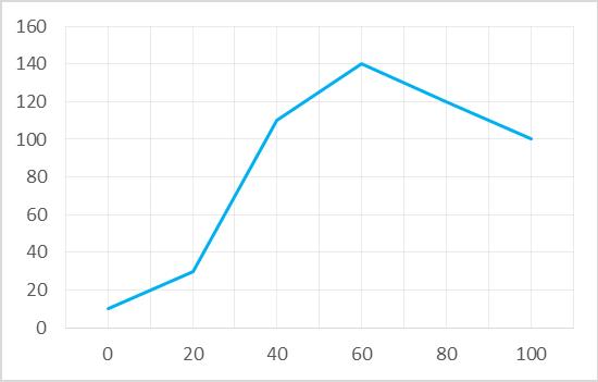 response_curve